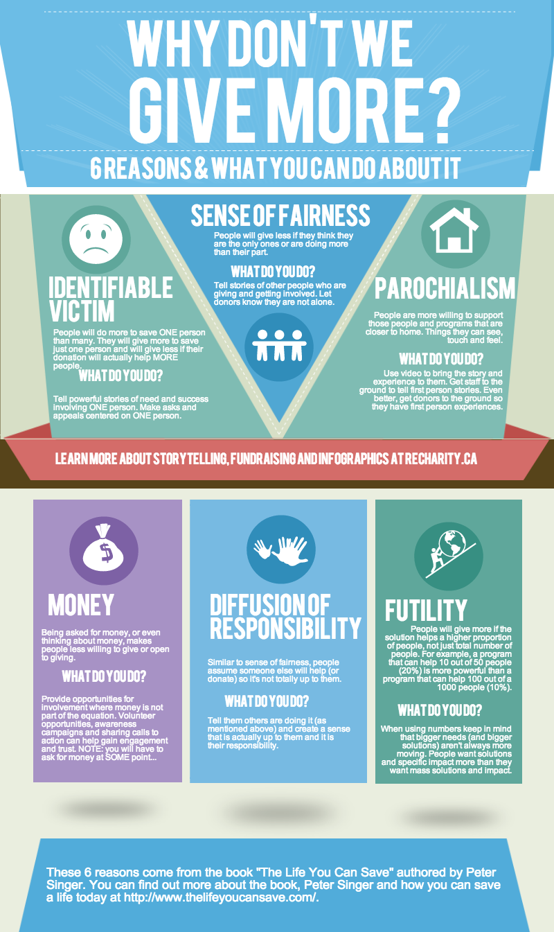 Why-Dont-We-Give-More-Infographic